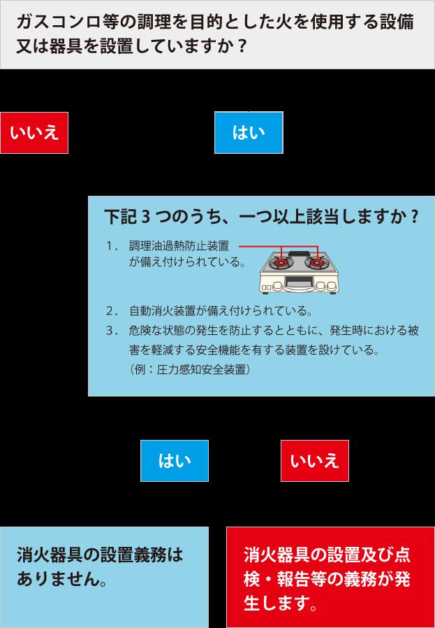 設置 の 基準 器 消火 消火器の設置義務